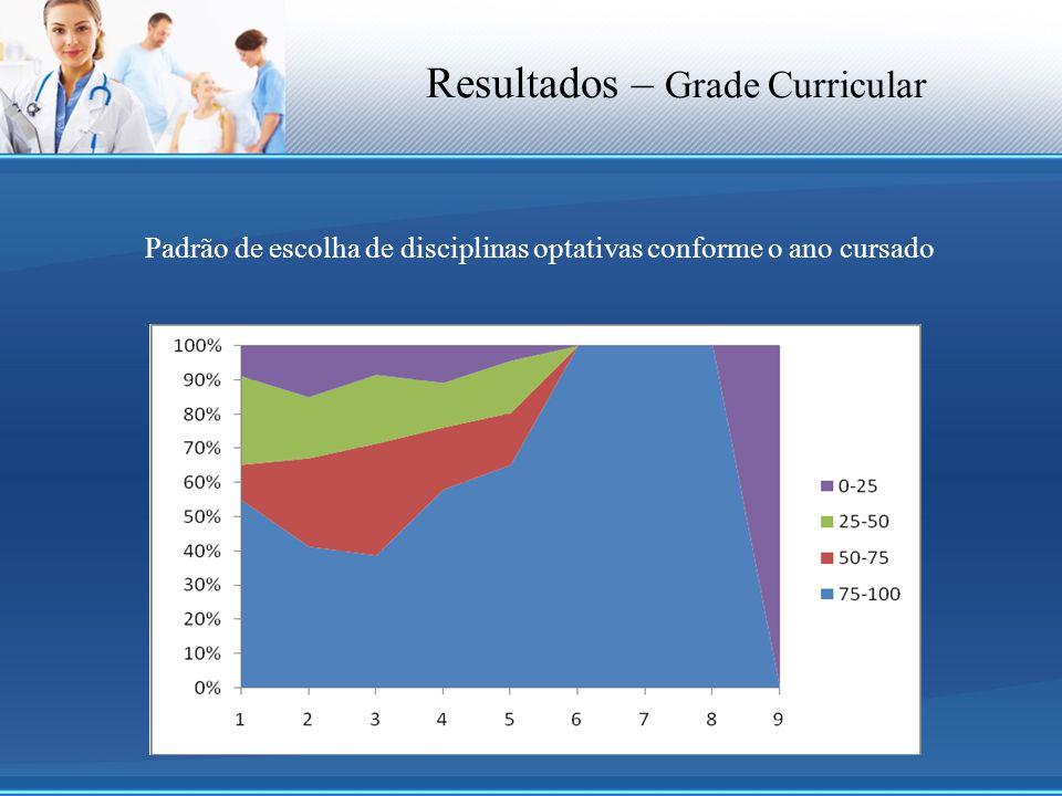 Resultados – Grade Curricular Padrão de escolha de disciplinas optativas conforme o ano cursado