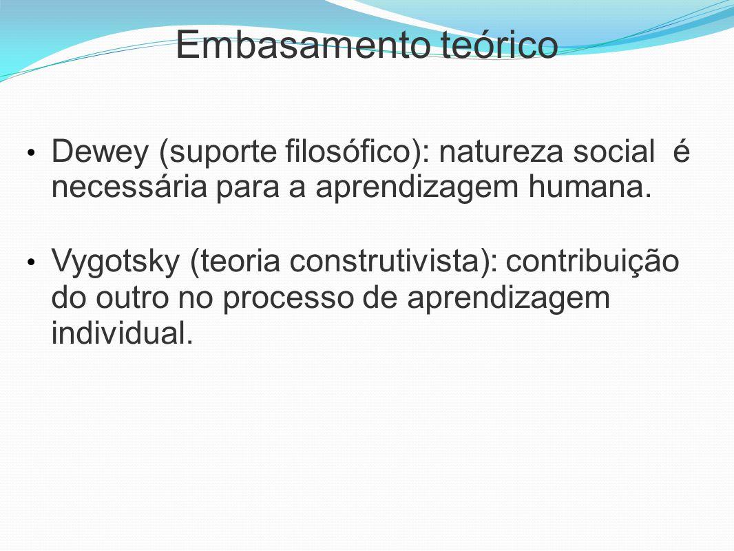 Embasamento teórico Dewey (suporte filosófico): natureza social é necessária para a aprendizagem humana. Vygotsky (teoria construtivista): contribuiçã