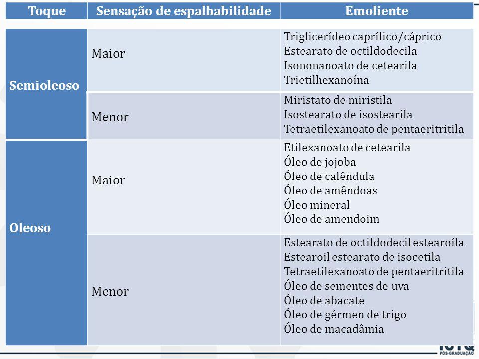 ToqueSensação de espalhabilidadeEmoliente Seco MaiorLaurato de hexila Éter dicaprílico Neopentanoato de isoestearila Carbonato de dicaprilila Ciclopen