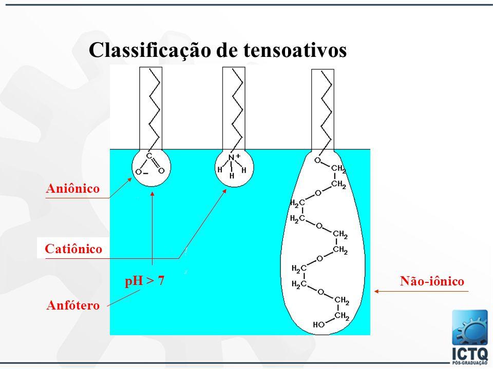 SURFACTANTES MAIS UTILIZADOS EM XAMPUS  aniônicos  não-iônicos  anfóteros