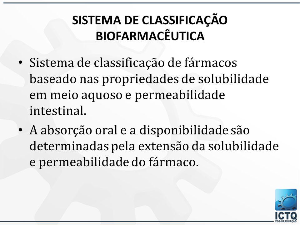 Biofarmacotécnica Estuda os processos que ocorrem no organismo, a partir da administração da forma farmacêutica, considerando as fases de liberação e dissolução do fármaco, que precedem sua absorção.