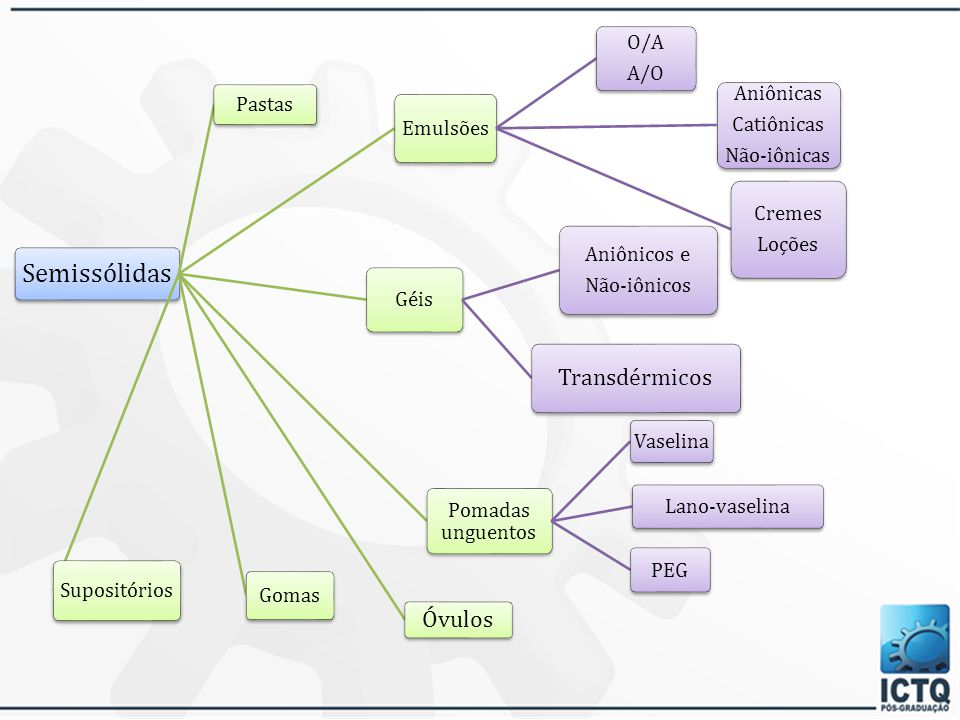 Classificação de tensoativos Aniônico Catiônico Anfótero pH > 7 Não-iônico