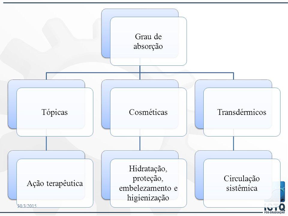 Escolha da base Ação ou efeito desejado Natureza do fármaco incorporado biodisponibilidade, estabilidade e compatibilidade Área de Aplicação 30/3/2015 97