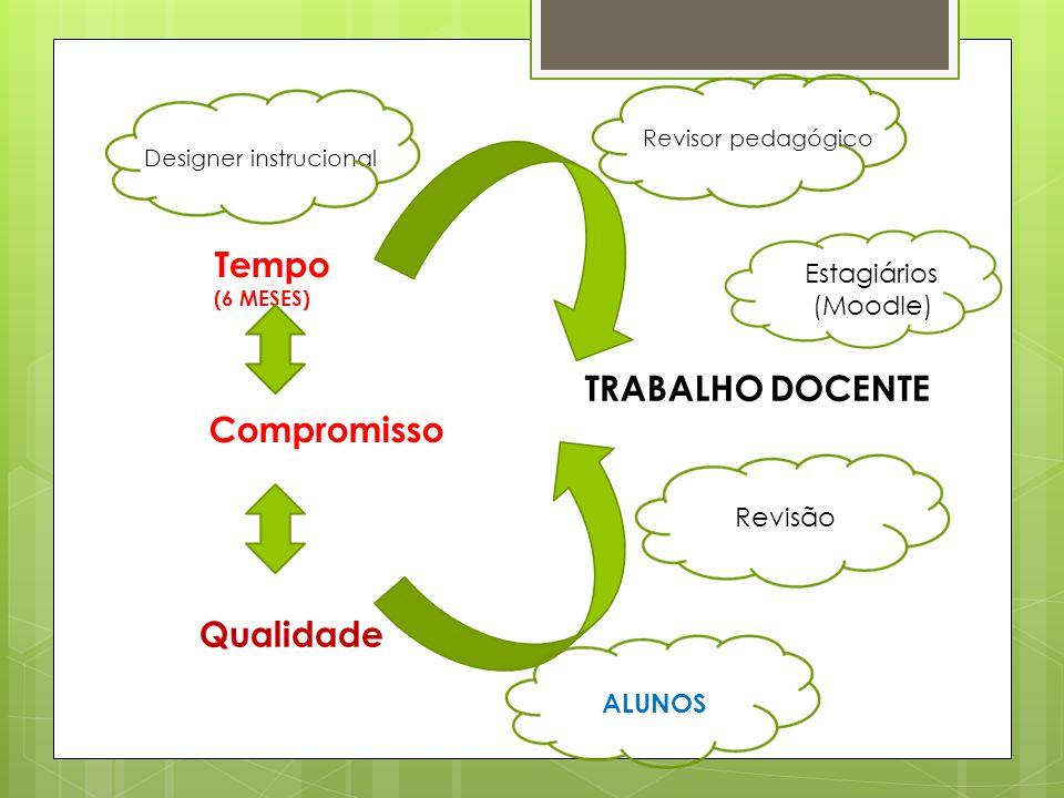 Tempo (6 MESES) Compromisso Qualidade TRABALHO DOCENTE Designer instrucional Revisor pedagógico Estagiários (Moodle) Revisão ALUNOS