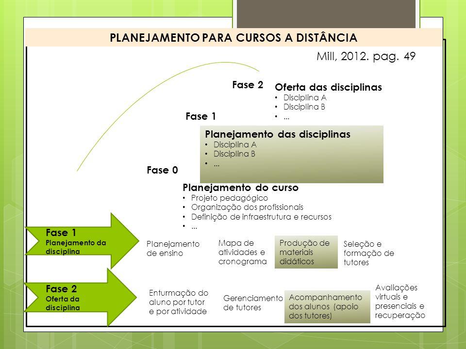 Fase 1 Planejamento da disciplina Fase 2 Oferta da disciplina Fase 0 Planejamento do curso Projeto pedagógico Organização dos profissionais Definição de infraestrutura e recursos...