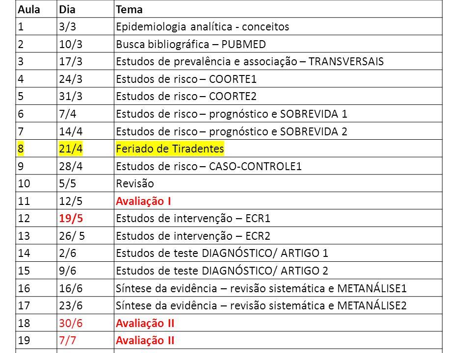 Aula DiaTema 13/3Epidemiologia analítica - conceitos 210/3Busca bibliográfica – PUBMED 317/3Estudos de prevalência e associação – TRANSVERSAIS 424/3Es