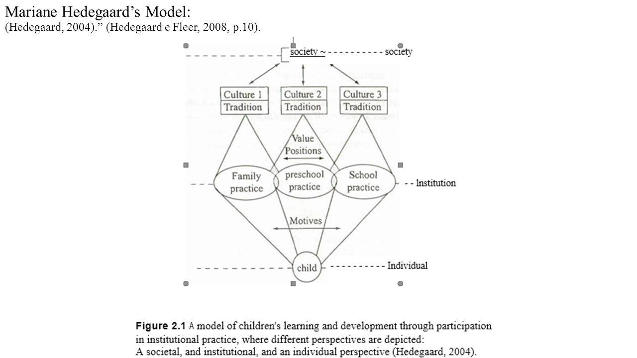 """Mariane Hedegaard's Model: (Hedegaard, 2004)."""" (Hedegaard e Fleer, 2008, p.10)."""