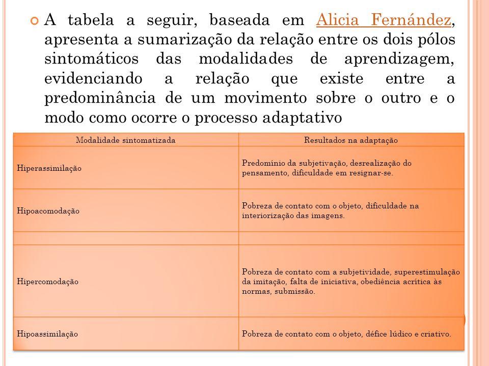 A tabela a seguir, baseada em Alicia Fernández, apresenta a sumarização da relação entre os dois pólos sintomáticos das modalidades de aprendizagem, e