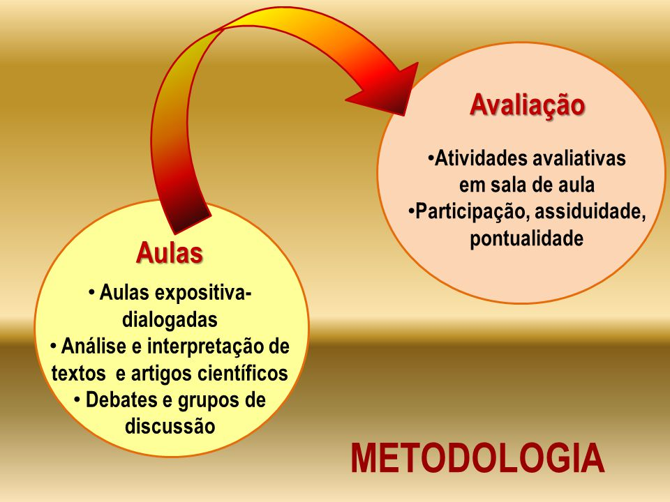 METODOLOGIA Avaliação Atividades avaliativas em sala de aula Participação, assiduidade, pontualidade Aulas Aulas expositiva- dialogadas Análise e interpretação de textos e artigos científicos Debates e grupos de discussão