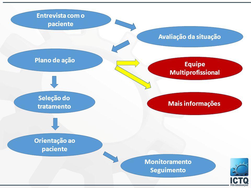 Entrevista com o paciente Avaliação da situação Plano de ação Equipe Multiprofissional Mais informações Seleção do tratamento Orientação ao paciente M