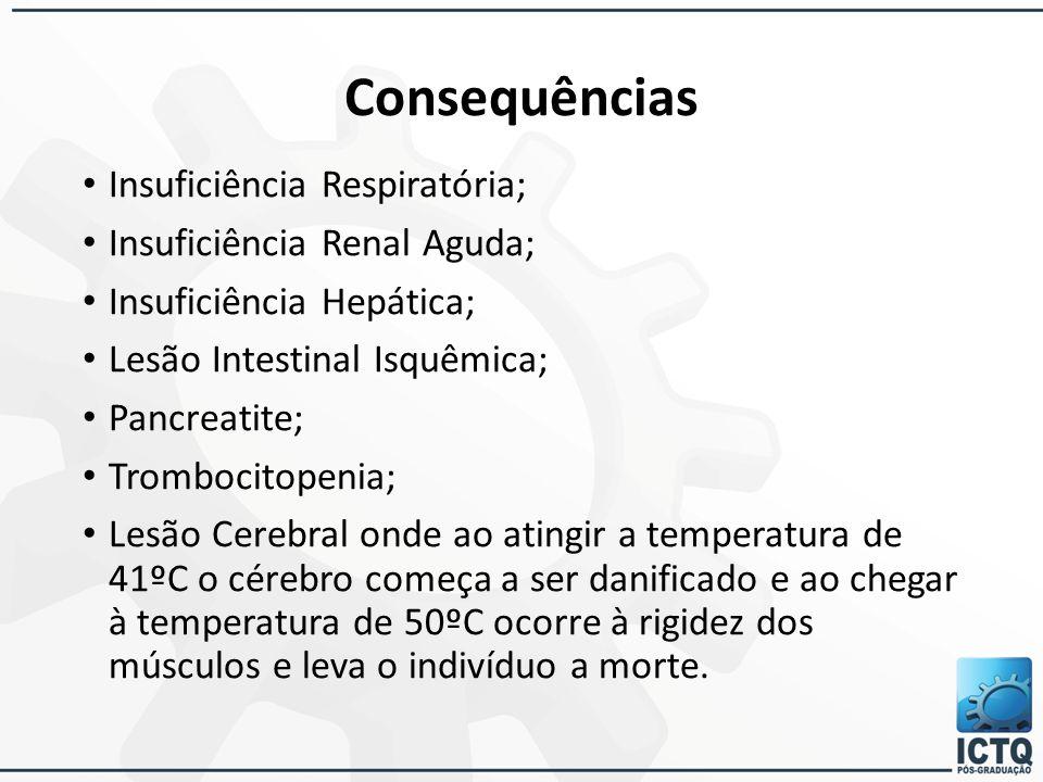 Consequências Insuficiência Respiratória; Insuficiência Renal Aguda; Insuficiência Hepática; Lesão Intestinal Isquêmica; Pancreatite; Trombocitopenia;