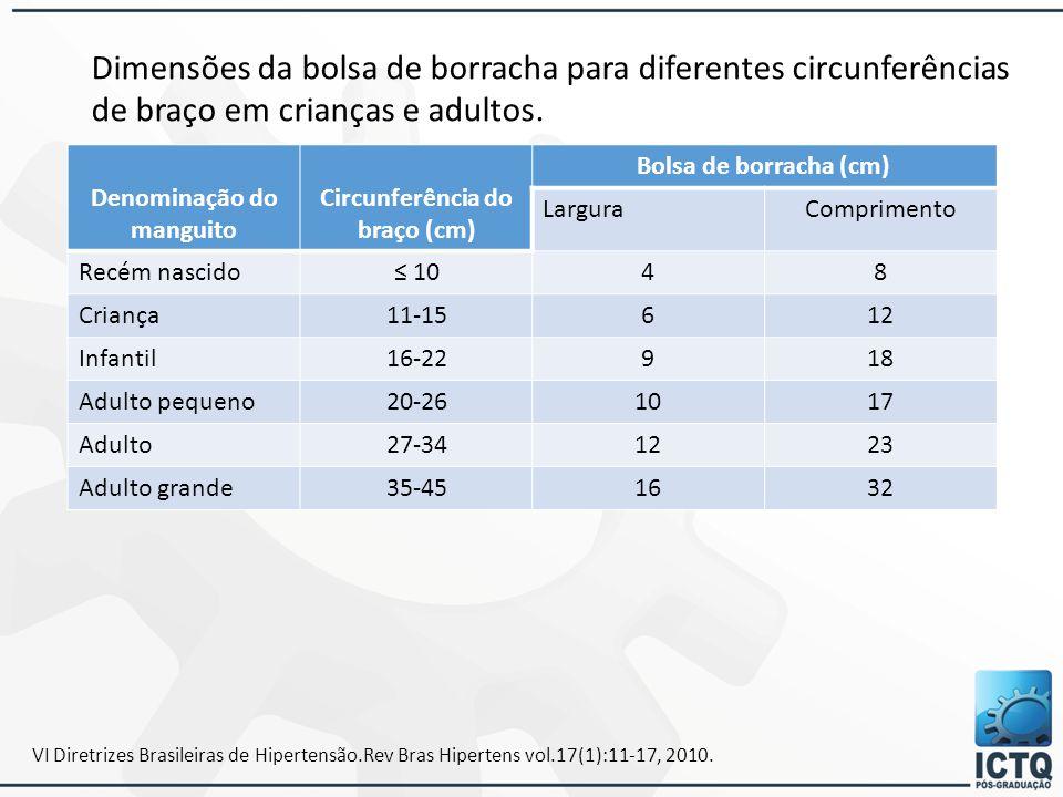 VI Diretrizes Brasileiras de Hipertensão.Rev Bras Hipertens vol.17(1):11-17, 2010. Denominação do manguito Circunferência do braço (cm) Bolsa de borra