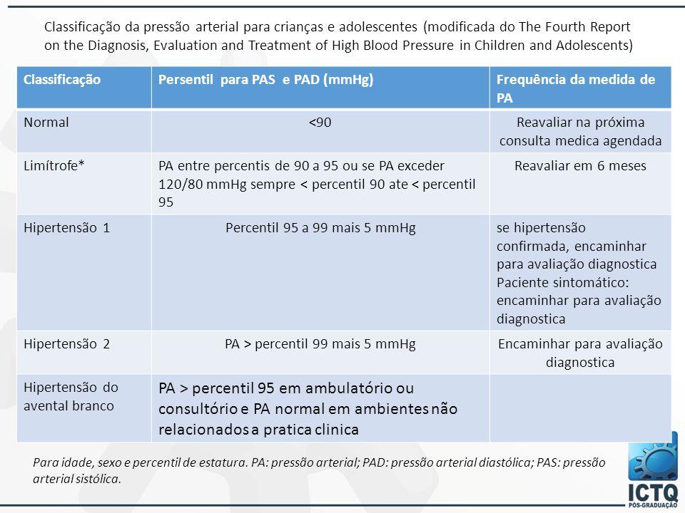 Classificação da pressão arterial para crianças e adolescentes (modificada do The Fourth Report on the Diagnosis, Evaluation and Treatment of High Blo