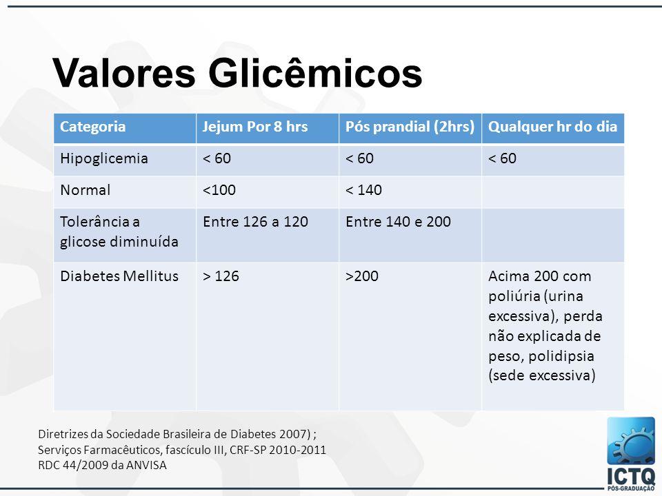 Valores Glicêmicos CategoriaJejum Por 8 hrsPós prandial (2hrs)Qualquer hr do dia Hipoglicemia< 60 Normal<100< 140 Tolerância a glicose diminuída Entre