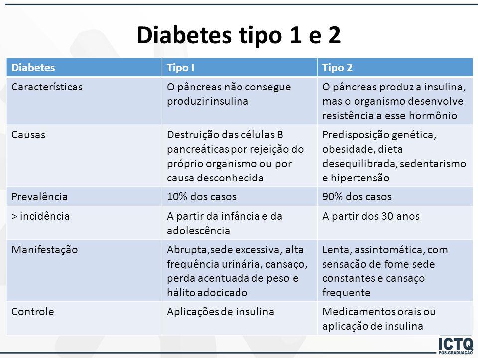 Diabetes tipo 1 e 2 DiabetesTipo ITipo 2 CaracterísticasO pâncreas não consegue produzir insulina O pâncreas produz a insulina, mas o organismo desenv