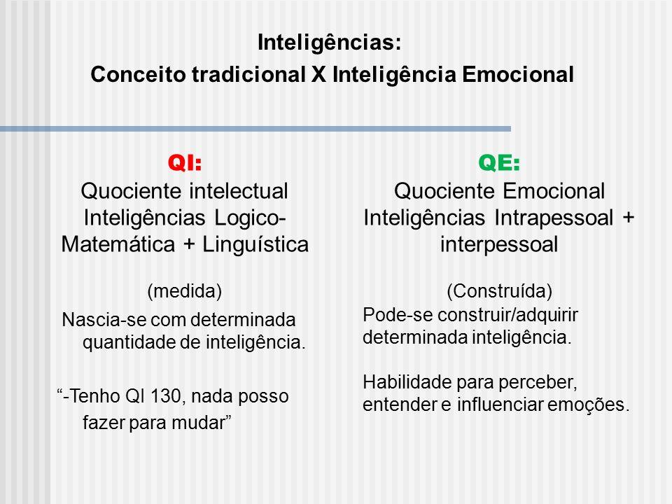 Inteligências: Conceito tradicional X Inteligência Emocional Nascia-se com determinada quantidade de inteligência.