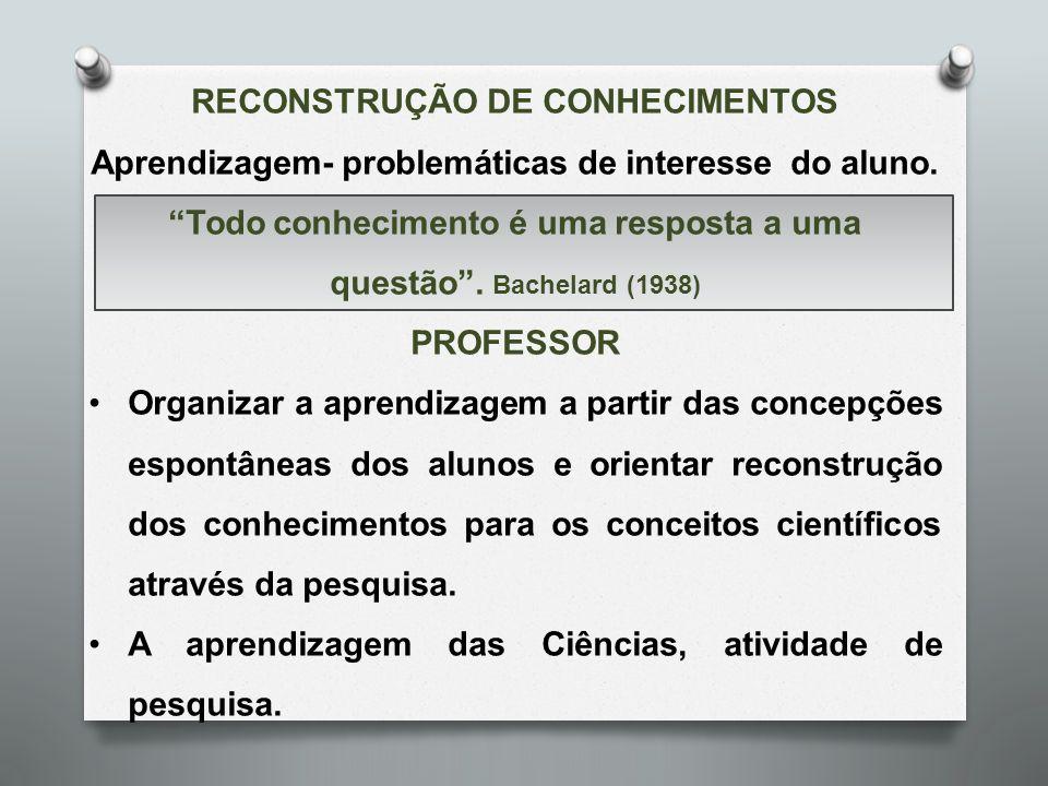 """RECONSTRUÇÃO DE CONHECIMENTOS Aprendizagem- problemáticas de interesse do aluno. """"Todo conhecimento é uma resposta a uma questão"""". Bachelard (1938) PR"""