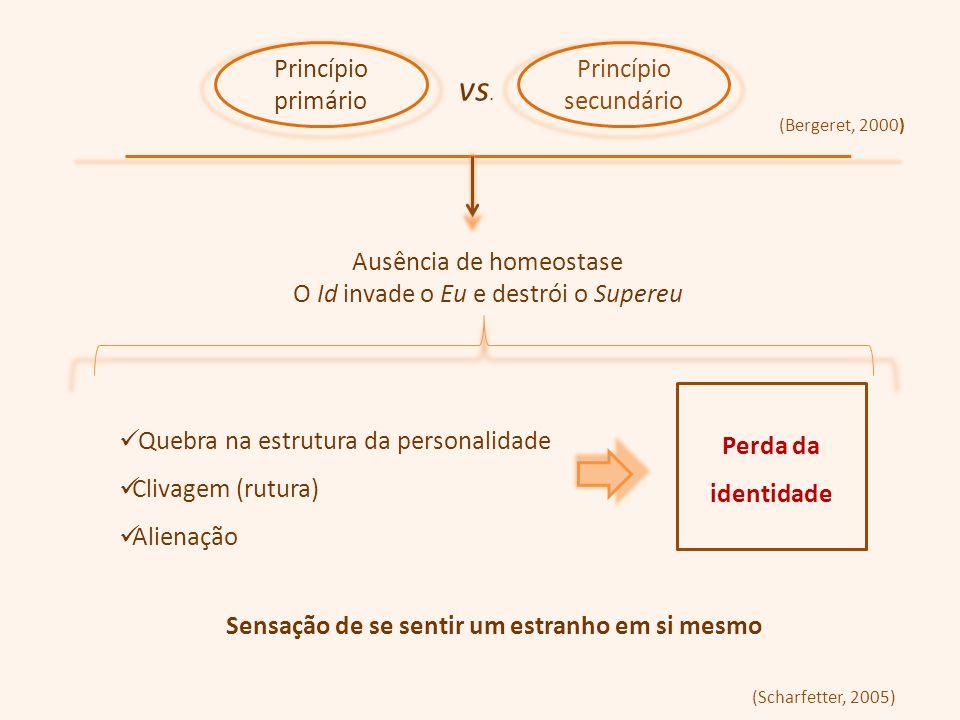Princípio primário vs. Princípio secundário Ausência de homeostase O Id invade o Eu e destrói o Supereu Quebra na estrutura da personalidade Clivagem