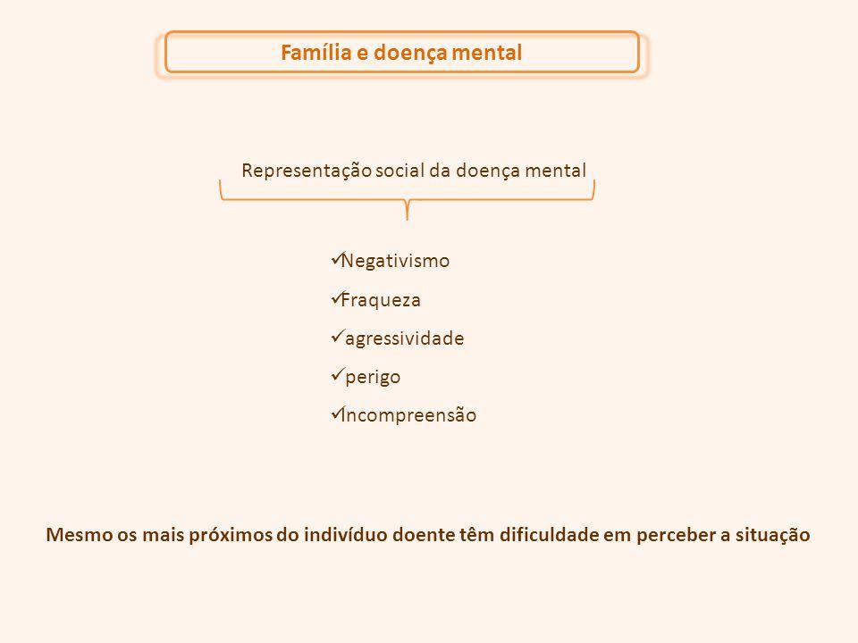 Família e doença mental Representação social da doença mental Negativismo Fraqueza agressividade perigo Incompreensão Mesmo os mais próximos do indivíduo doente têm dificuldade em perceber a situação