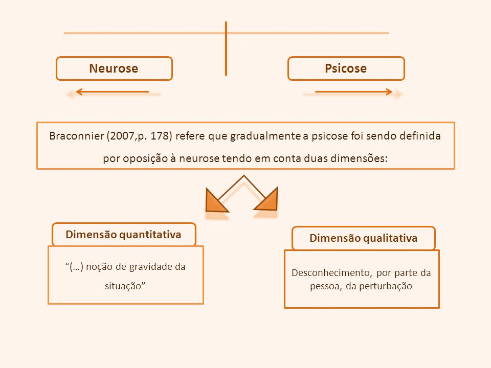 NeurosePsicose Braconnier (2007,p. 178) refere que gradualmente a psicose foi sendo definida por oposição à neurose tendo em conta duas dimensões: Dim