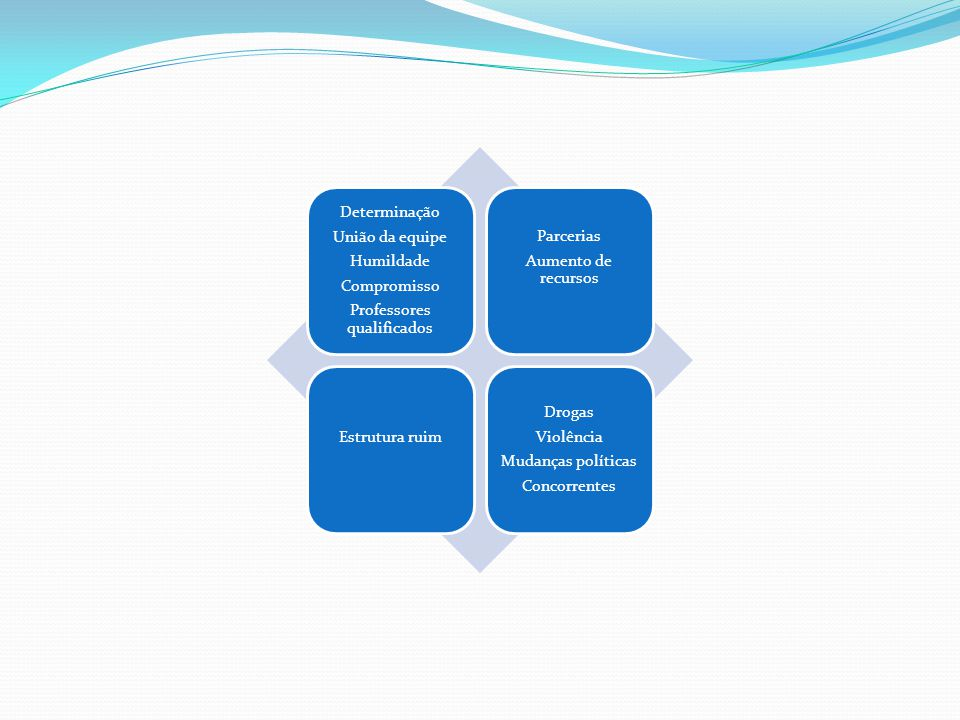 Determinação União da equipe Humildade Compromisso Professores qualificados Parcerias Aumento de recursos Estrutura ruim Drogas Violência Mudanças políticas Concorrentes