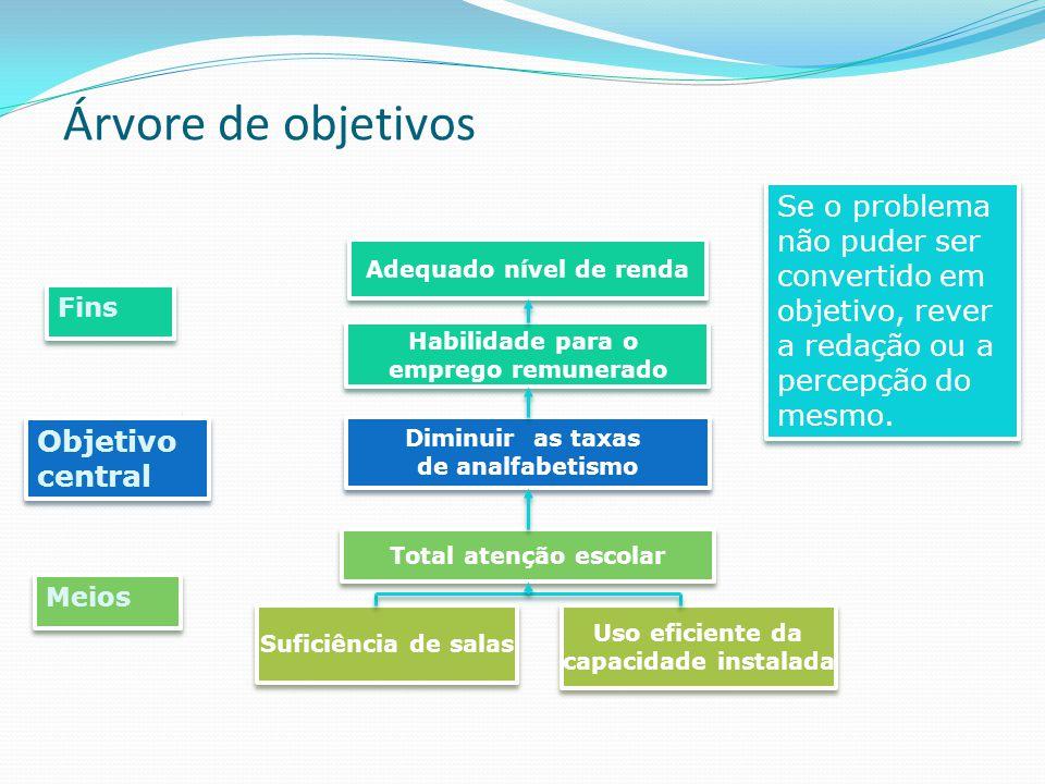 Árvore de objetivos Adequado nível de renda Habilidade para o emprego remunerado Habilidade para o emprego remunerado Diminuir as taxas de analfabetis