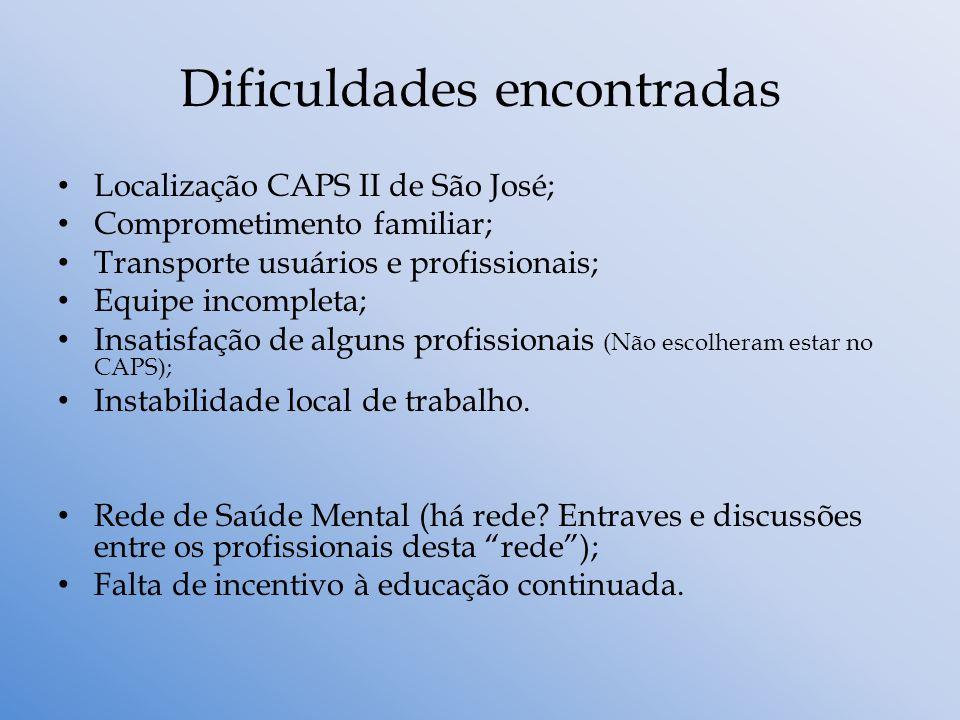 Dificuldades encontradas Localização CAPS II de São José; Comprometimento familiar; Transporte usuários e profissionais; Equipe incompleta; Insatisfaç