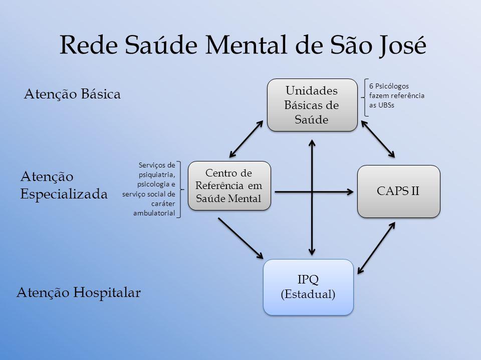 Rede Saúde Mental de São José Unidades Básicas de Saúde Centro de Referência em Saúde Mental CAPS II IPQ (Estadual) Atenção Especializada Atenção Hosp