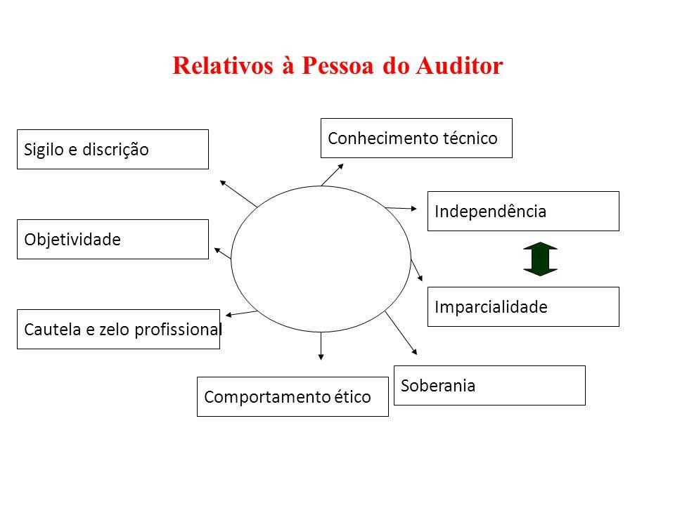 Relativos à Pessoa do Auditor Conhecimento técnico Objetividade Independência Comportamento ético Imparcialidade Cautela e zelo profissional Soberania