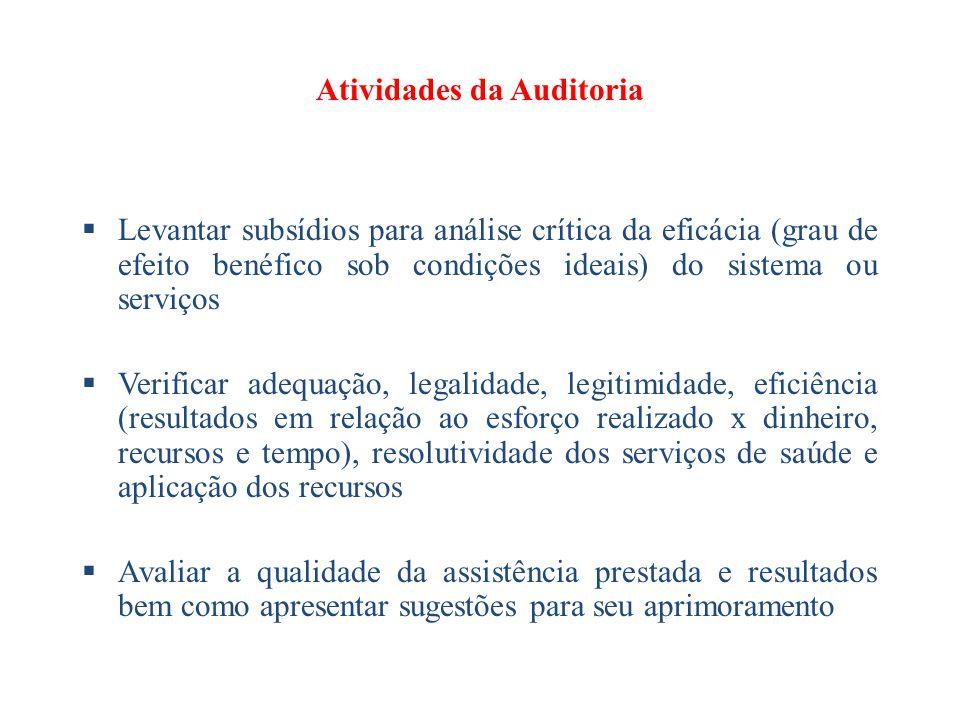 Atividades da Auditoria  Levantar subsídios para análise crítica da eficácia (grau de efeito benéfico sob condições ideais) do sistema ou serviços 
