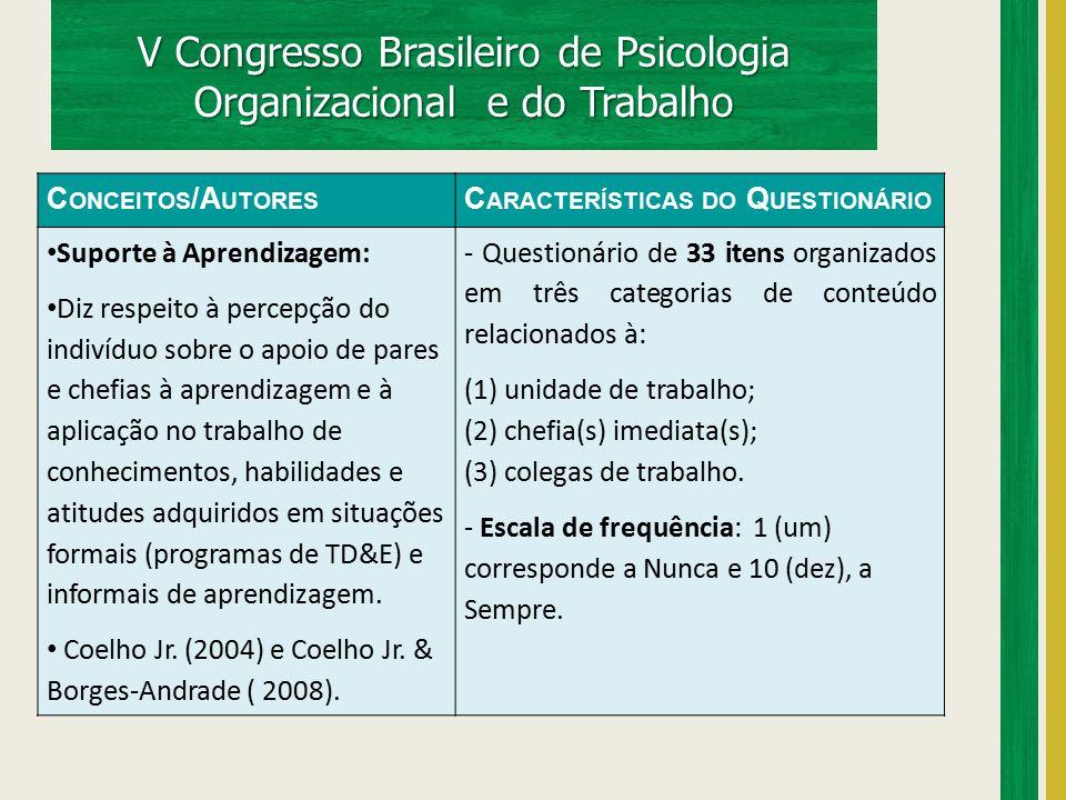 V Congresso Brasileiro de Psicologia Organizacional e do Trabalho C ONCEITOS /A UTORES C ARACTERÍSTICAS DO Q UESTIONÁRIO Suporte à Aprendizagem: Diz r