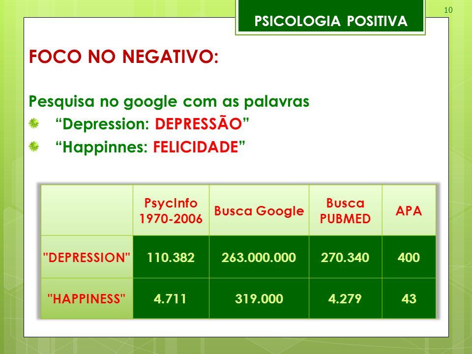 """10 PSICOLOGIA POSITIVA FOCO NO NEGATIVO: Pesquisa no google com as palavras """"Depression: DEPRESSÃO"""" """"Happinnes: FELICIDADE"""""""