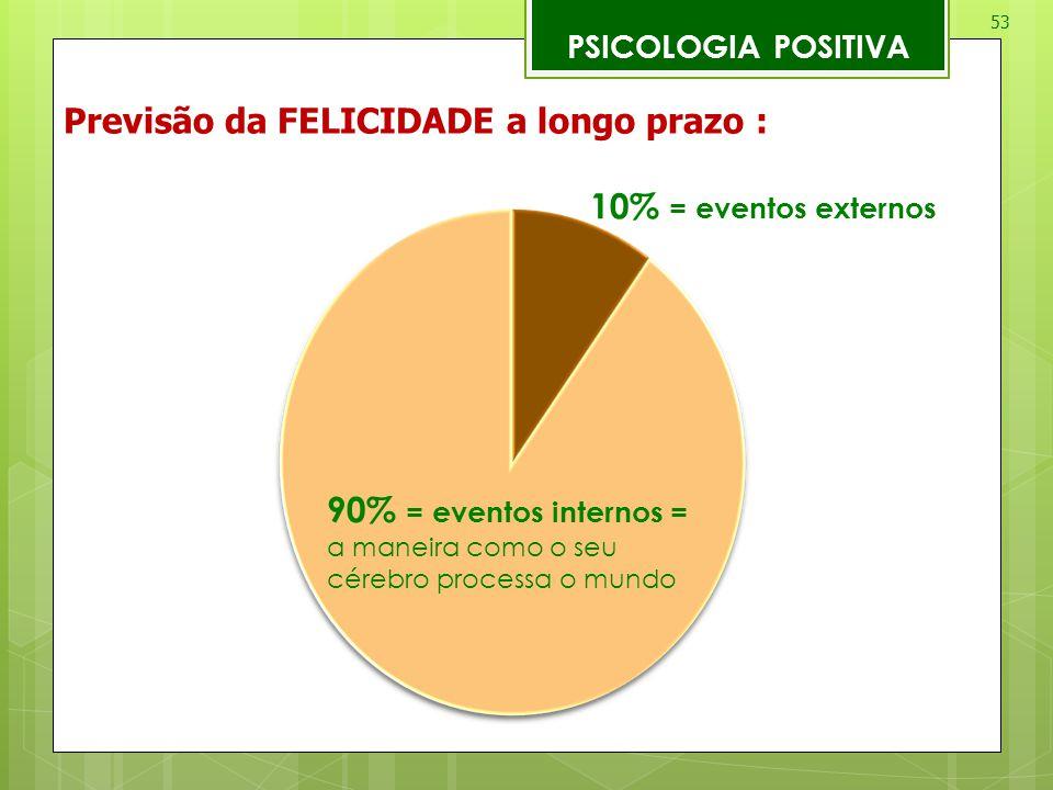 53 PSICOLOGIA POSITIVA Previsão da FELICIDADE a longo prazo : 10% = eventos externos 90% = eventos internos = a maneira como o seu cérebro processa o
