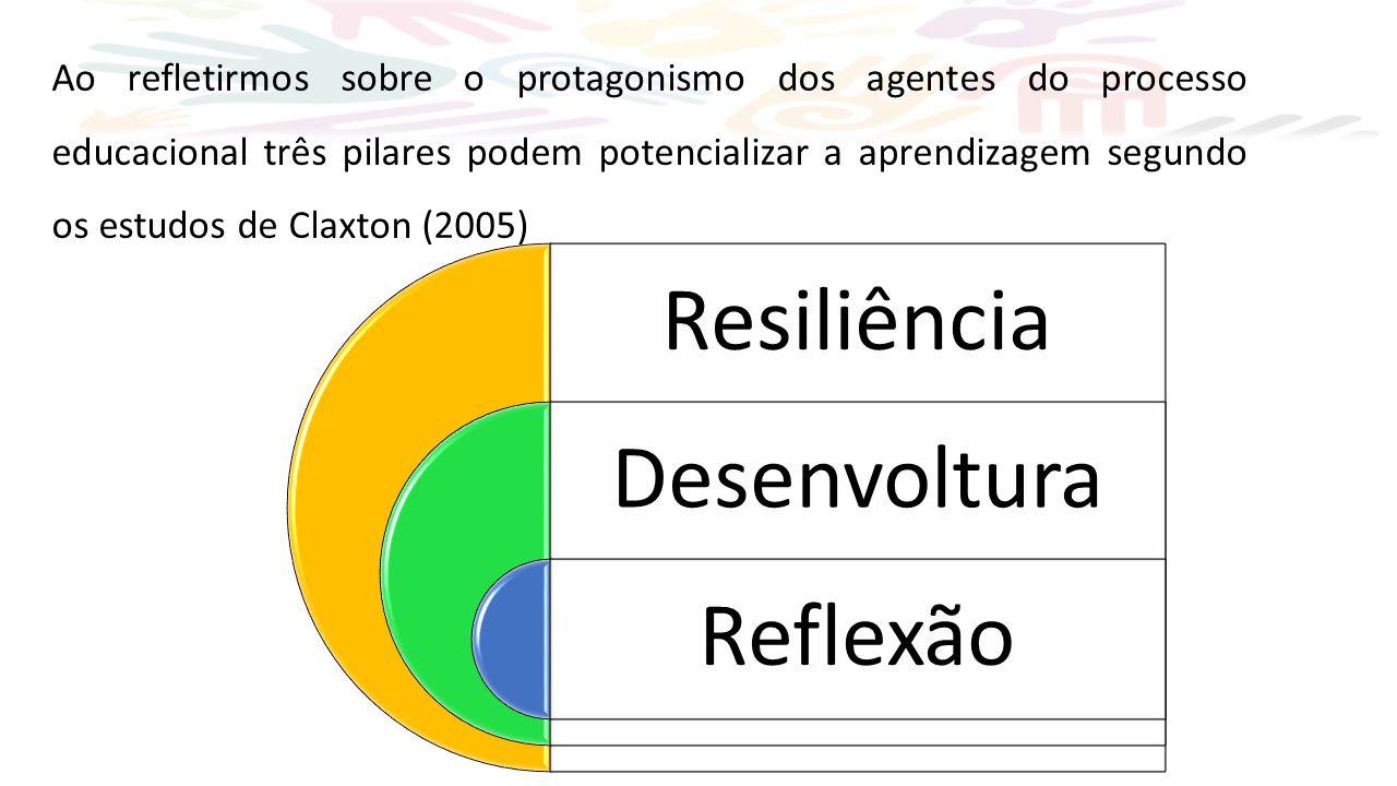 Ao refletirmos sobre o protagonismo dos agentes do processo educacional três pilares podem potencializar a aprendizagem segundo os estudos de Claxton (2005) Resiliência Desenvoltura Reflexão