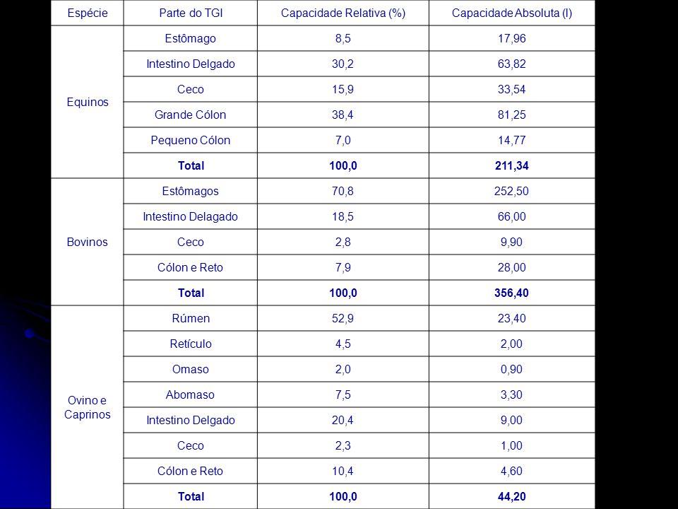 EspécieParte do TGICapacidade Relativa (%)Capacidade Absoluta (l) Equinos Estômago8,517,96 Intestino Delgado30,263,82 Ceco15,933,54 Grande Cólon38,481
