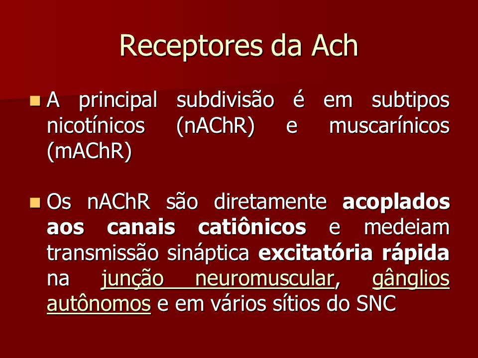 Receptores da Ach A principal subdivisão é em subtipos nicotínicos (nAChR) e muscarínicos (mAChR) A principal subdivisão é em subtipos nicotínicos (nA