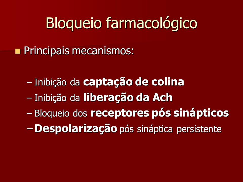 Bloqueio farmacológico Principais mecanismos: Principais mecanismos: –Inibição da captação de colina –Inibição da liberação da Ach –Bloqueio dos recep