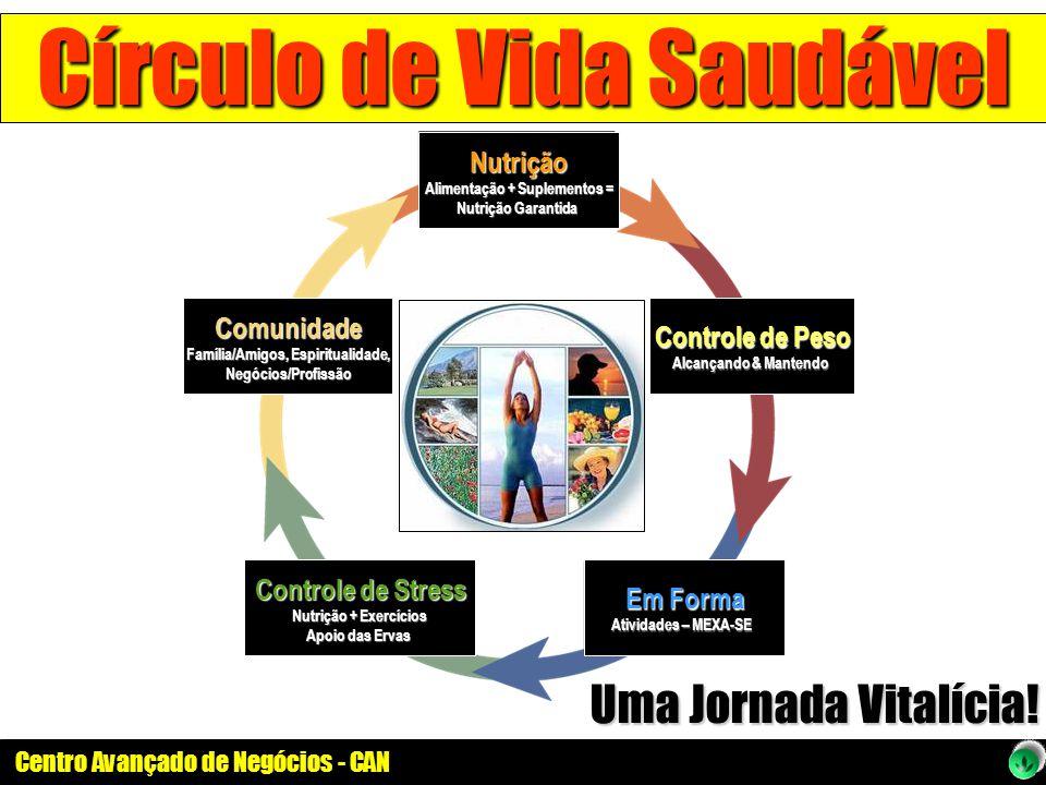 Centro Avançado de Negócios - CAN Círculo de Vida Saudável Nutrição Alimentação + Suplementos = Nutrição Garantida Comunidade Família/Amigos, Espiritu