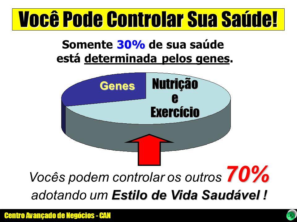 Centro Avançado de Negócios - CAN Você Pode Controlar Sua Saúde! 30% Somente 30% de sua saúde está determinada pelos genes. 70% Vocês podem controlar