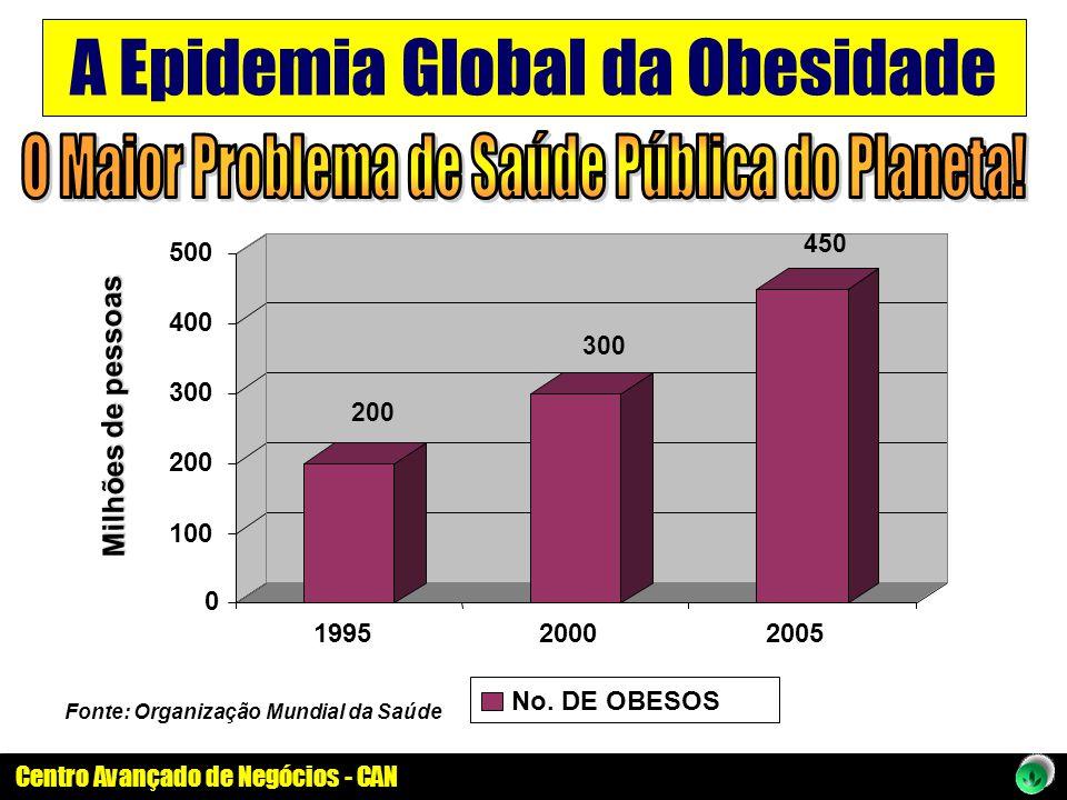 Centro Avançado de Negócios - CAN A Epidemia Global da Obesidade Fonte: Organização Mundial da Saúde 0 100 200 300 400 500 199520002005 No. DE OBESOS