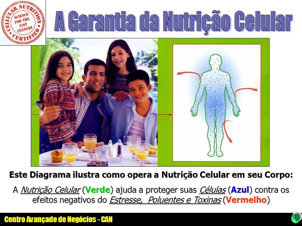 Centro Avançado de Negócios - CAN Este Diagrama ilustra como opera a Nutrição Celular em seu Corpo: A Nutrição Celular (Verde) ajuda a proteger suas C