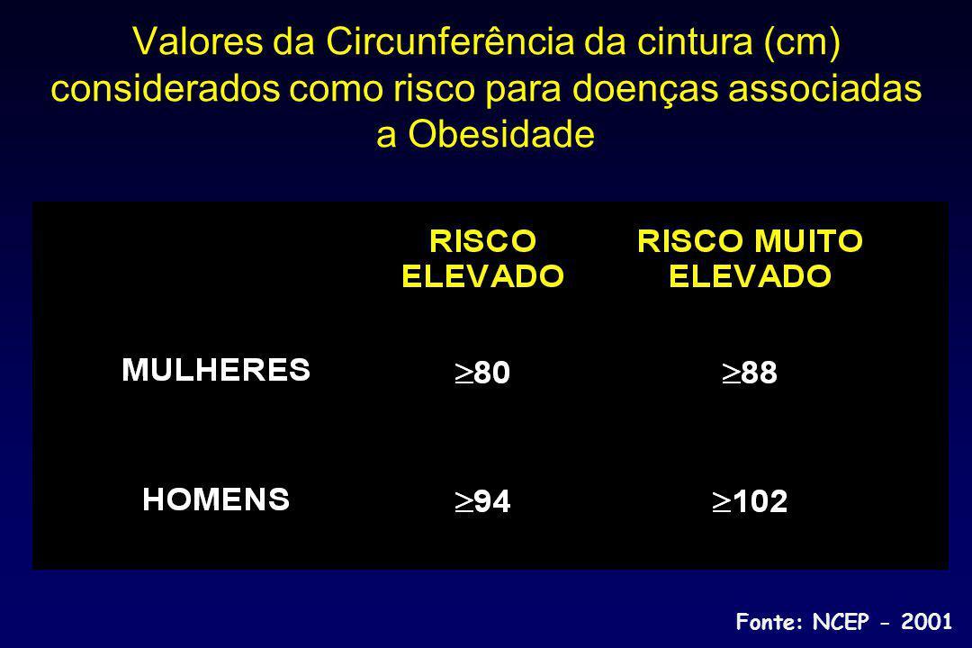 Valores da Circunferência da cintura (cm) considerados como risco para doenças associadas a Obesidade Fonte: NCEP - 2001