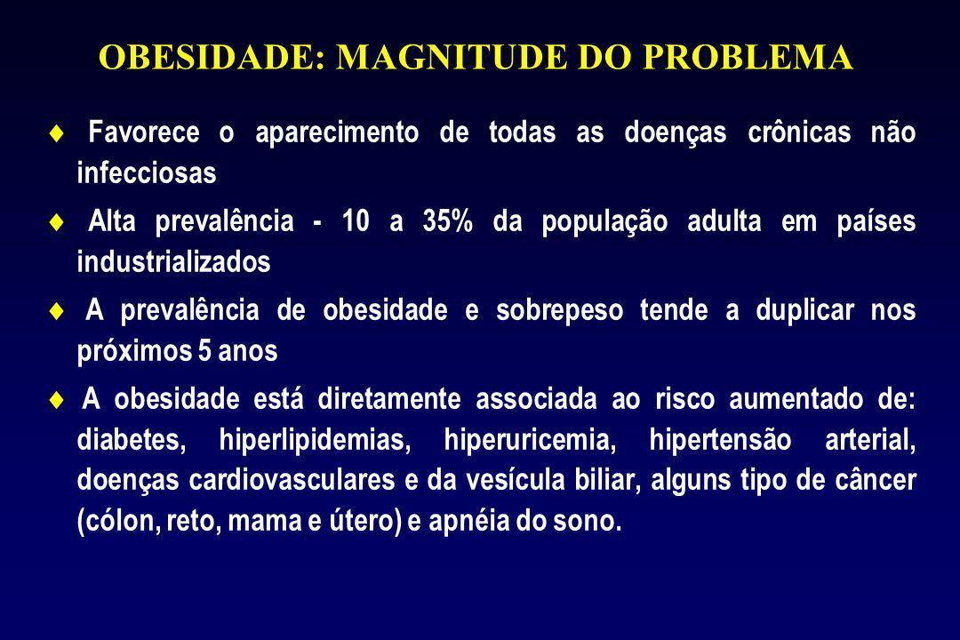 OBESIDADE: MAGNITUDE DO PROBLEMA  Favorece o aparecimento de todas as doenças crônicas não infecciosas  Alta prevalência - 10 a 35% da população adulta em países industrializados  A prevalência de obesidade e sobrepeso tende a duplicar nos próximos 5 anos  A obesidade está diretamente associada ao risco aumentado de: diabetes, hiperlipidemias, hiperuricemia, hipertensão arterial, doenças cardiovasculares e da vesícula biliar, alguns tipo de câncer (cólon, reto, mama e útero) e apnéia do sono.