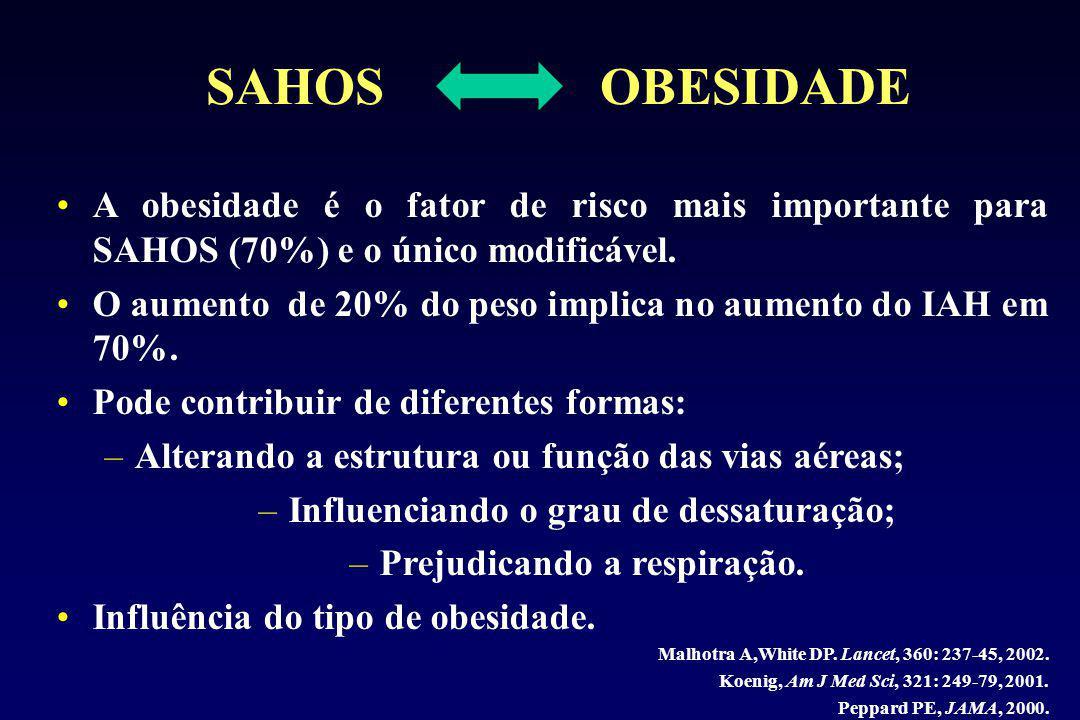 SAHOS OBESIDADE A obesidade é o fator de risco mais importante para SAHOS (70%) e o único modificável.