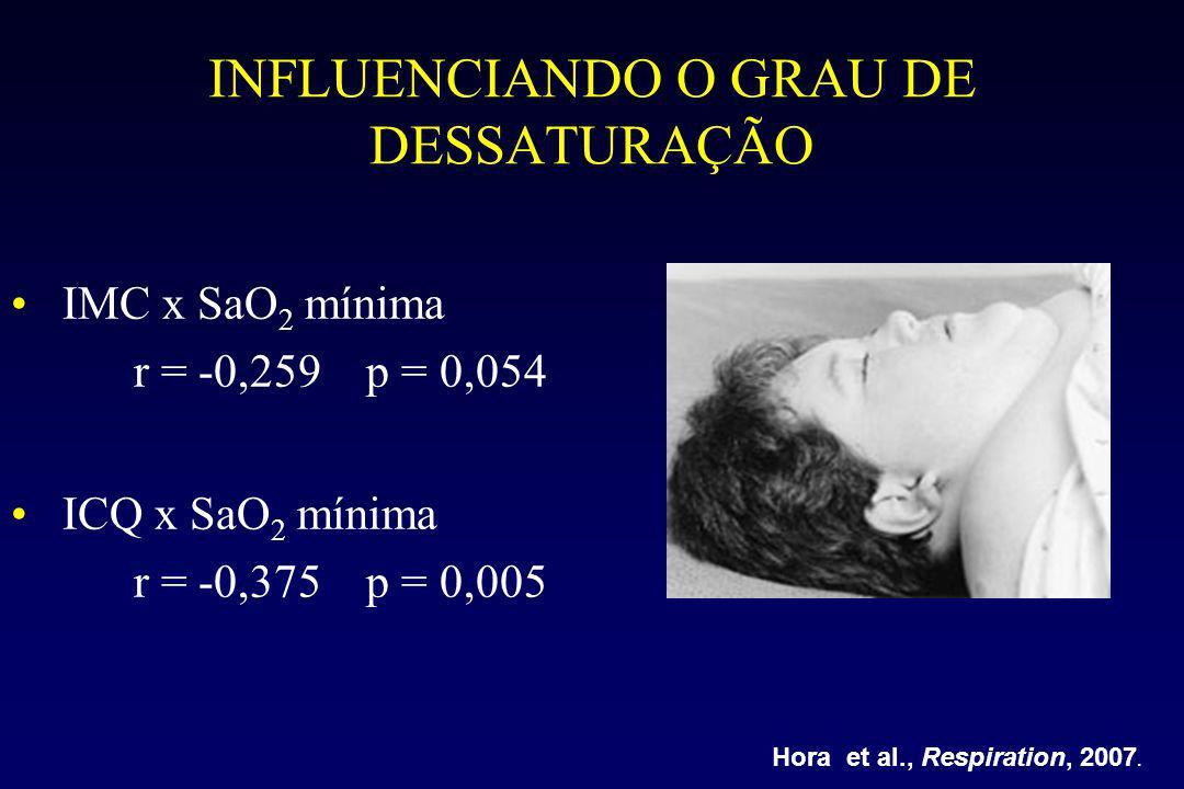 INFLUENCIANDO O GRAU DE DESSATURAÇÃO IMC x SaO 2 mínima r = -0,259 p = 0,054 ICQ x SaO 2 mínima r = -0,375 p = 0,005 Hora et al., Respiration, 2007.