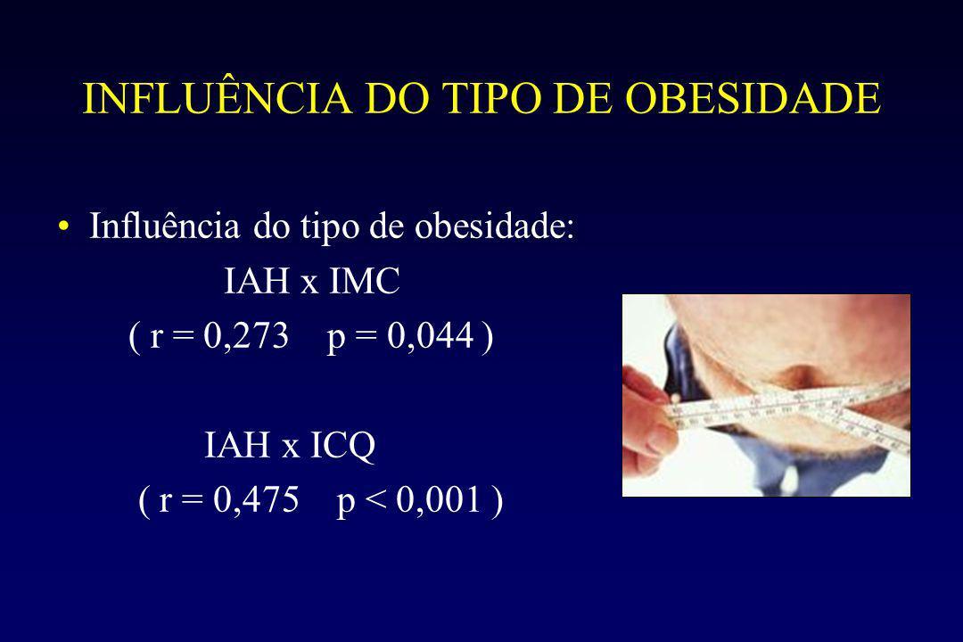 INFLUÊNCIA DO TIPO DE OBESIDADE Influência do tipo de obesidade: IAH x IMC ( r = 0,273 p = 0,044 ) IAH x ICQ ( r = 0,475 p < 0,001 )