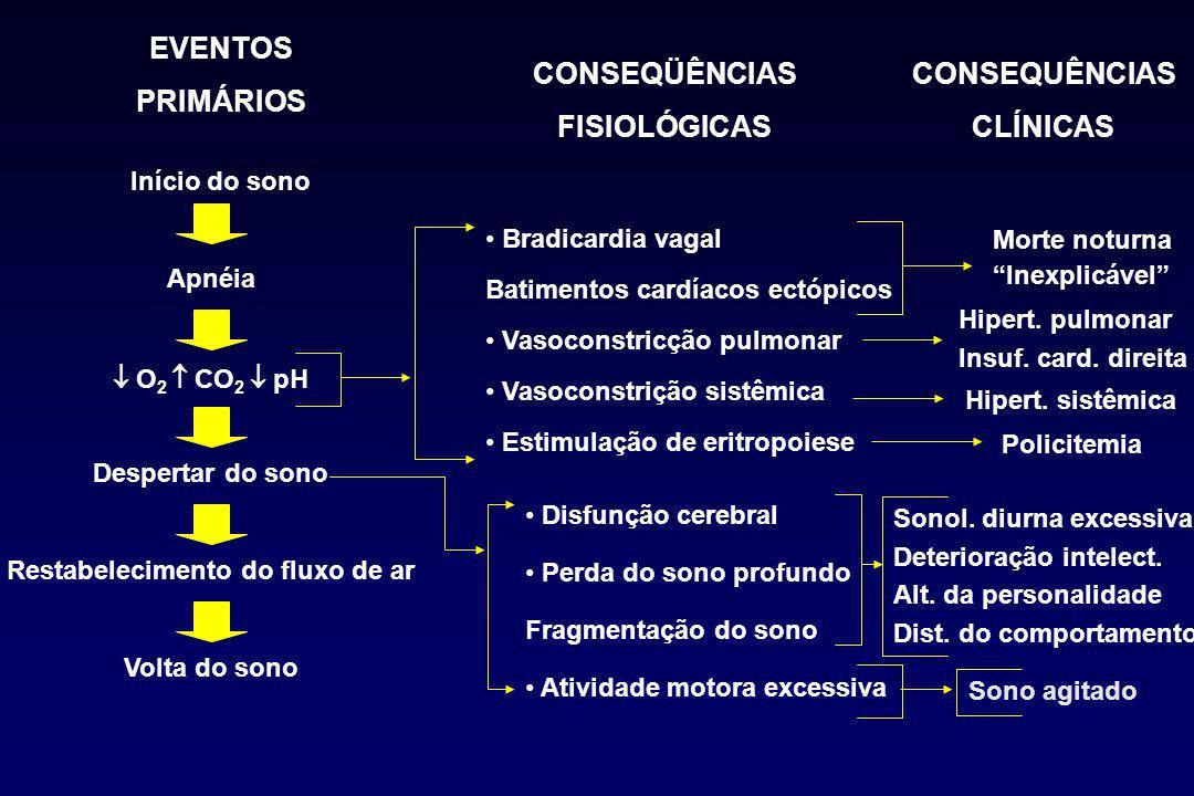 Restabelecimento do fluxo de ar EVENTOS PRIMÁRIOS Início do sono Apnéia  O 2  CO 2  pH Despertar do sono Volta do sono CONSEQÜÊNCIAS FISIOLÓGICAS Bradicardia vagal Batimentos cardíacos ectópicos Vasoconstricção pulmonar Vasoconstrição sistêmica Estimulação de eritropoiese Disfunção cerebral Perda do sono profundo Fragmentação do sono Atividade motora excessiva CONSEQUÊNCIAS CLÍNICAS Morte noturna Inexplicável Hipert.