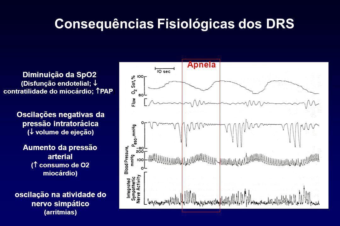 Consequências Fisiológicas dos DRS Aumento da pressão arterial (  consumo de O2 miocárdio) Diminuição da SpO2 (Disfunção endotelial;  contratilidade do miocárdio;  PAP) oscilação na atividade do nervo simpático (arritmias) Oscilações negativas da pressão intratorácica (  volume de ejeção) ApneIa