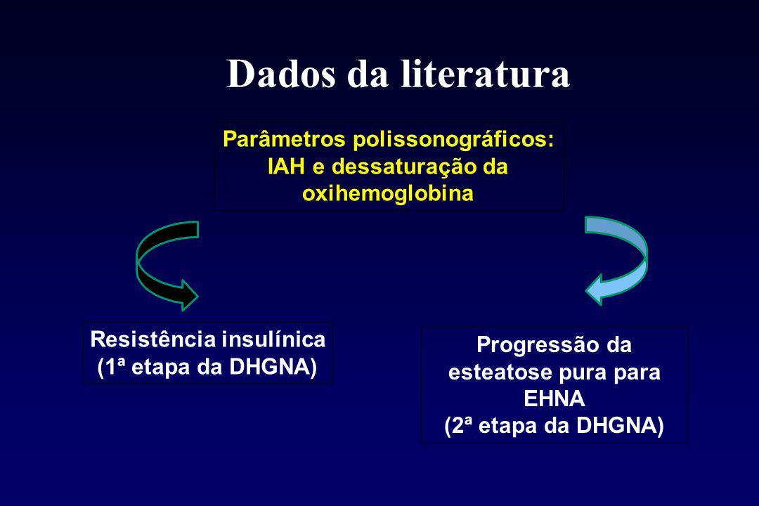 Dados da literatura Parâmetros polissonográficos: IAH e dessaturação da oxihemoglobina Resistência insulínica (1ª etapa da DHGNA) Progressão da esteatose pura para EHNA (2ª etapa da DHGNA)