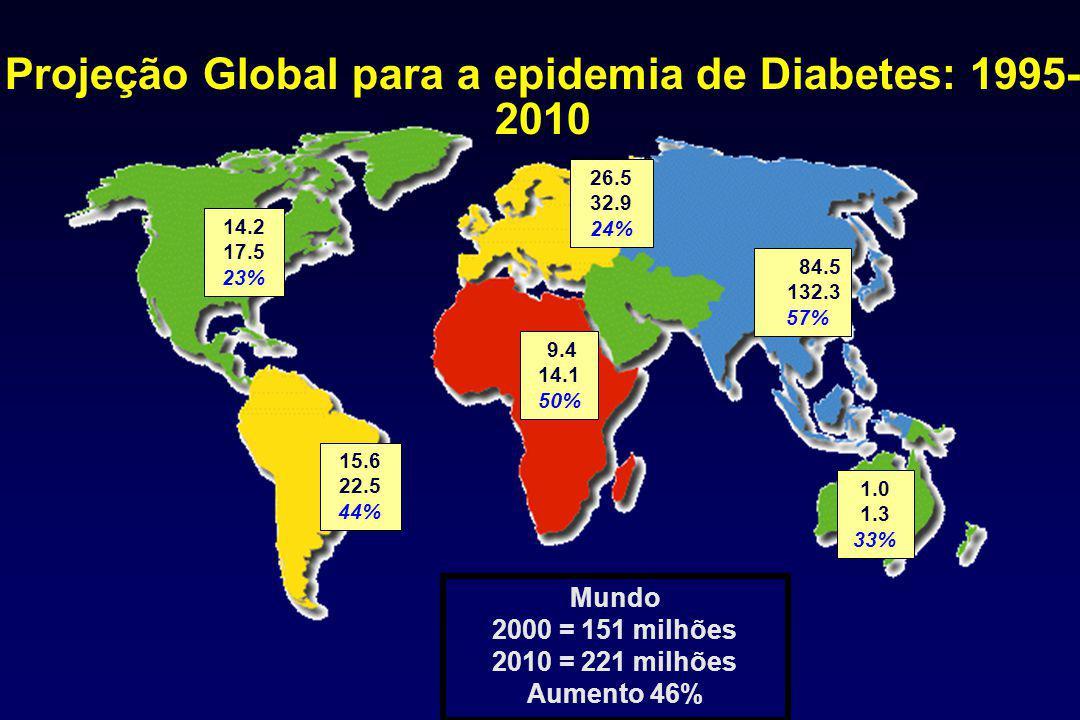 14.2 17.5 23% 15.6 22.5 44% 26.5 32.9 24% 1.0 1.3 33% Mundo 2000 = 151 milhões 2010 = 221 milhões Aumento 46% 9.4 14.1 50% 84.5 132.3 57% Projeção Global para a epidemia de Diabetes: 1995- 2010